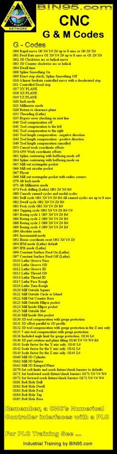 CNC G Codes
