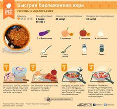 Быстрый рецепт баклажанной икры. Инфографика | Инфографика | Аргументы и Факты