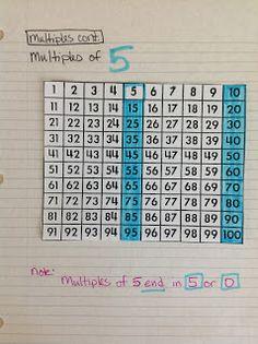 Middle School OCD: Math OCD
