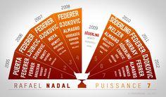 Rafael Nadal's carreer in French Open