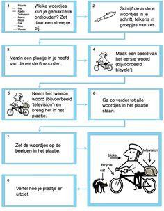 Leren is een makkie! Met behulp van het onderstaande schema is woordjes in een vreemde taal leren een makkie. Probeer het maar uit!