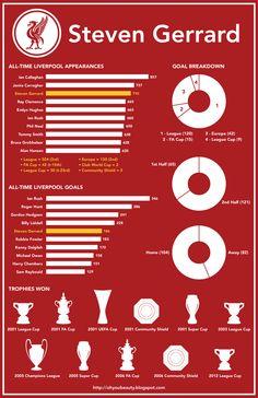 ♠ Steven Gerrard #LFC #Stats #Analysis #Infographhic