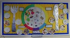 eatwell plate school display - Google Search