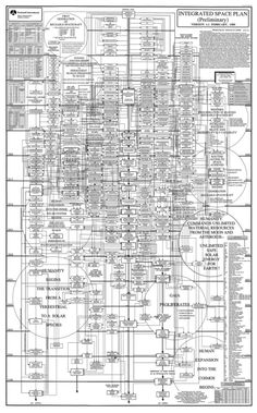 """The plan was created in the '80s, and is supposed to be a detailed flow chart for establishing a permanent human presence in space."""