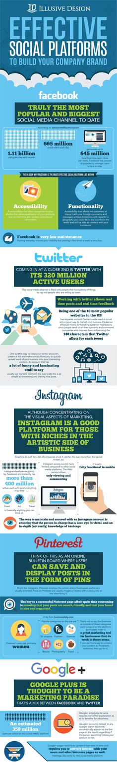 Social media has become the best channel for information dissemination what with the number of people currently using the Internet reaching and soon surpassing 3 billion, no wonder businesses have taken to the web for marketing solutions.