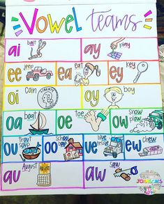Teaching Phonics, Phonics Worksheets, Preschool Learning Activities, Teaching Reading, Teaching Ideas, Learning Websites For Kids, Learning Time, Elementary Education, Kids Education