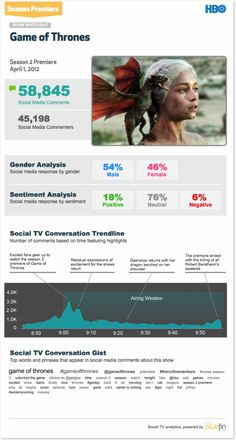 04/01/2012 'Game of Thrones' Season 2 Premiere [Social TV Analytics Infographic] via @Bluefin Labs