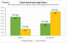 Google Searchers 3x More Likely To Be Logged-in Than Bing