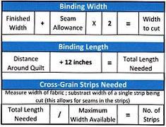 Binding Basics - Part 2: Making the Binding - Quilting Tutorial ... : binding width for quilts - Adamdwight.com