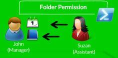 Folder Permission - PowerShell commands - http://o365info.com/folder-permission-powershell-commands/