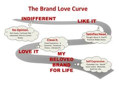 The brand love Curve