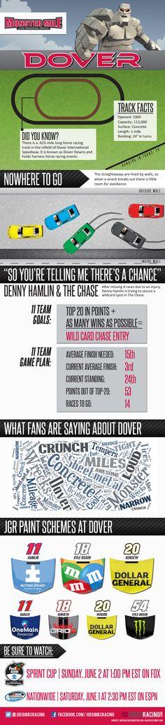 Joe Gibbs Racing Dover International Raceway Infographic and Fun Facts