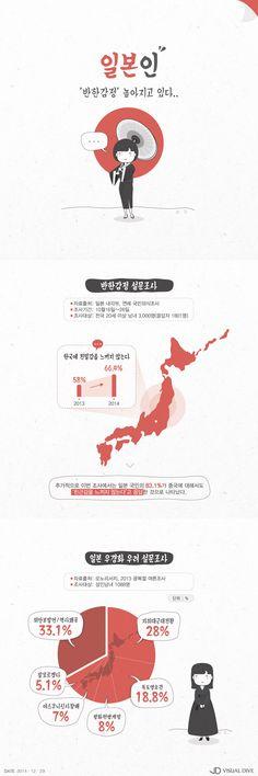 """日국민 66% """"한국에 친밀감 못 느껴""""…작년 대비 8.4% 증가 [인포그래픽] #Japanese / #Infographic ⓒ 비주얼다이브 무단 복사·전재·재배포 금지"""