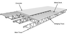 Surprising Cool Ideas: Patio Roofing Diy flat roofing shed.Flat Roofing Shed patio roofing ideas.Flat Roofing Shed. Steel Trusses, Roof Trusses, Truss Structure, Steel Structure, Metal Deck, Metal Roof, Metal Barn, Eco Deco, Roof Extension