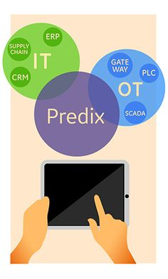 Predix Cloud. (Bild: GE) - Fournis par Silicon.de