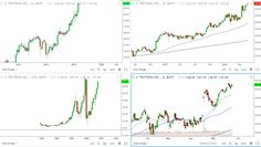 My typical multiple timeframe setup with TradingView Date, Stock Screener, Financial Charts, E Trade, Frame Layout, Modern Tools, Stock Quotes, Financial Instrument