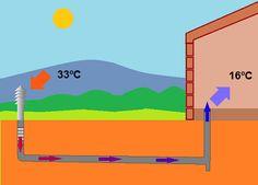 Los pozos canadienses y provenzales, geotermia de baja potencia. Sistema que proporcionar a las viviendas frescor en verano y un temperamiento en invierno.