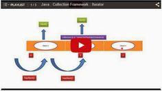 JAVA EE: Java : Collection : TreeSet : Iterator - Playlist