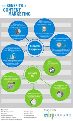Benefits of content marketing infographic What Is Content Marketing, Marketing Words, Business Marketing, Interesting Reads, Copywriting, Design Development, Growing Your Business, Public Relations, Digital Marketing