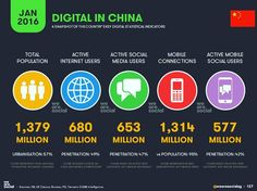 Digital in China in 2016. Source: WeAreSocial. #socialmediamarketing #socialmedia #digitalmarketing #marketingstrategy  #socialmediastrategy #startups #entrepreneurship #publicrelations #onlinemarketing #blogging #marketing #digitalstrategy #newmedia #seo #digitalmedia #strategy #socialmarketing #integratedmarketing #onlineadvertising #sem #mobilemarketing #contentstrategy #contentmarketing #growthhacking #ecommerce #branding #socialmediastrategy #socialmediatips #webanalytics #blogging by…