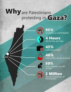 """"""" Why are Palestinians protesting in Gaza? It's referred to as the largest open air on the planet. If you were in this situation, would you not at least protest? """" for poor people in and support them ♥♡ ↓↓↓↓↓↓↓ Anarcho Communism, Anarcho Punk, Freedom Of Movement, Faith In Humanity, Worlds Of Fun, Hadith, Alhamdulillah, Quran, Equality"""