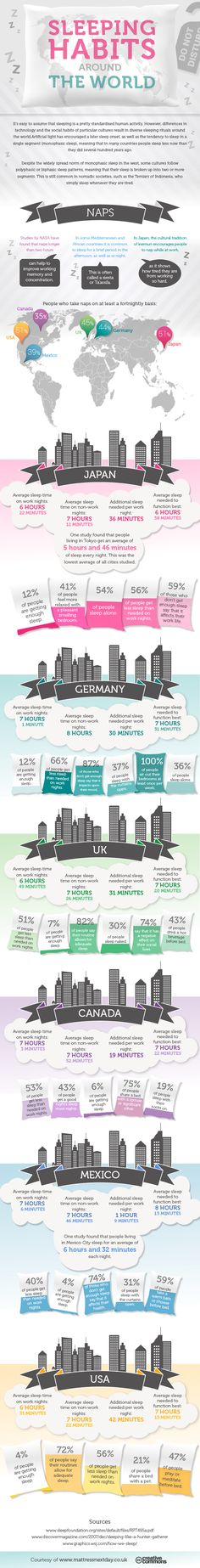 Sleeping Habits Around The World #infographic #Sleep #Health