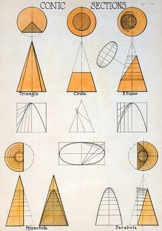 Man Ray Conic sections, 1908