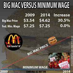 They said they couldn't pay employees more because it would require them to raise the price of their products.  However, they did raise the price, 30.5%...and still didn't raise their wages.