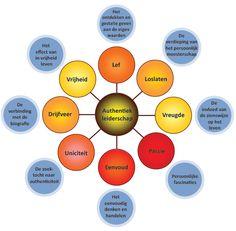 Model 'de 8 krachten van authentiek leiderschap' - Barcelona inspiratiebron Mindset, Depression, Coaching, Model, Barcelona, Biography, Training, Attitude