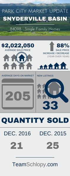 Welcome to the Park City Real Estate Market Update for December 2016. Infographics to view what is happening in the Park City Market.