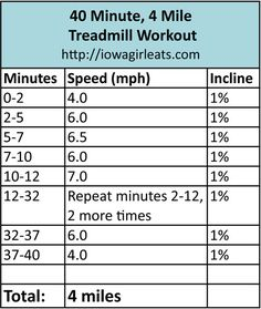 40 Minute, 4 Mile Treadmill Workout