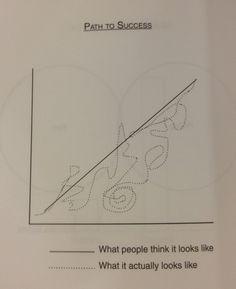 "A success–time graph à la Martin. From Demetri Martin's ""This is a book."" #success #humor #graph"