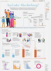 Wissen in Bildern: Asyl oder Abschiebung? | ZEIT ONLINE