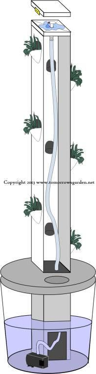 Vertical Hydroponic Systems: multiple tower garden ideas with blueprints