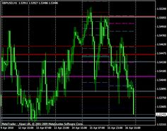 Live forex charts for my website