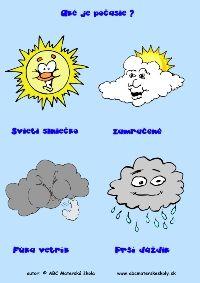 aké je počasie
