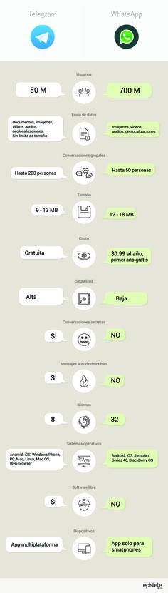20 Best Chat Messenger images