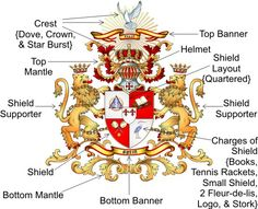 Typical components making up a Coat of Arms