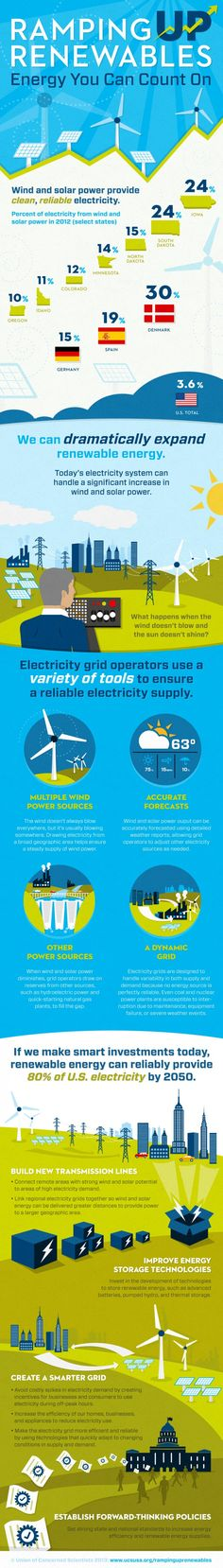 Renewable Energy Infographic Union of Concerned Scientists