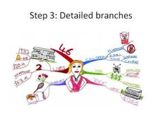 Mind Mapping - it helps you remember, focus, plan, get things done