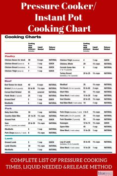 Find all your basic pressure cooking and Instant Pot cooking times for meat, poultry, fish, seafood, lamb and vegetables in this easy to read cooking chart. It includes the release method and amount of liquid needed for successful pressure cooking. Pressure Cooker Times, Using A Pressure Cooker, Instant Pot Pressure Cooker, Pressure Pot, Electric Pressure Cooker, Pressure Canning, Slow Cooker, Pressure Cooking Recipes, Cooking 101