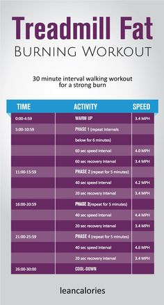 Thetreadmill fat burning workout:A 30 minute interval walking treadmill workout for burning fat. Use it at your convenient time to burn fat and get lean.