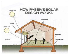 Passive Solar Design: Green Energy For Air Conditioning and Heating