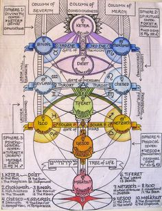 Kabbalistic Tree of Life with correspondences, by Shane Red Moon