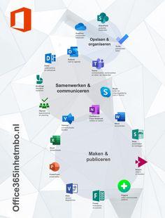 Een ideale poster voor in de lerarenkamer. Download en print op A3 formaat. Office 365, Apps, Pitch, Posters, Tools, Instruments, Poster, App, Billboard
