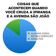 Na época do Caetano era diferente. | 10 gráficos que todo mundo que mora em São Paulo vai entender