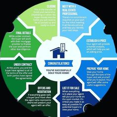 Thinking of selling your home? You'll want to print this out!  #realestate #realtor #realtorlife #greaterboston #boston #bostonrealestate #beaconhill #backbay #massachusettsrealestate #massachusetts #newengland #invest #houshunting #infograph #listingagent #buyerssgent #househunting #businessowner #coldwellbanker #rafteryrealestate #erikraftery