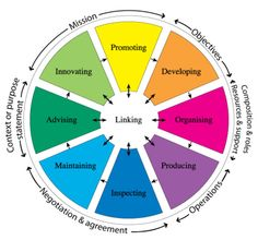 5 dysfunctions of a team activities - Google Search Team Activities, Activity Games, Human Development, Leadership Development, Phlegmatic Personality, Human Resources, Team Building, A Team, Coaching