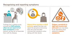 #LUPUS FACTS: Our global survey found #SLE patients often under-report symptoms to their doctors #EULAR2015