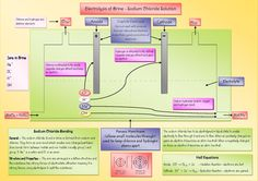 Poster explaining the process of the electrolysis of sodium chloride including products, bonding and electron configuration.